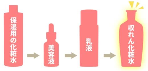 収れん化粧水おすすめ