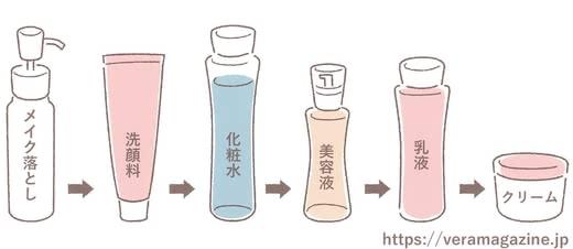 乾燥肌の改善法