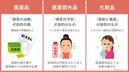 化粧品用語解説