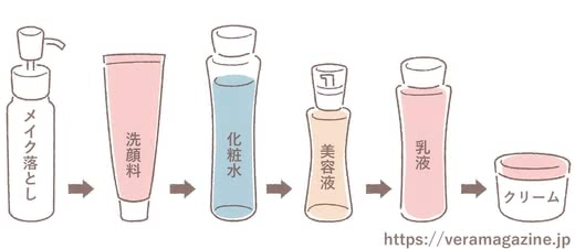 乾燥肌化粧水デパコス