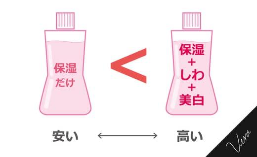 プチプラ乳液おすすめ