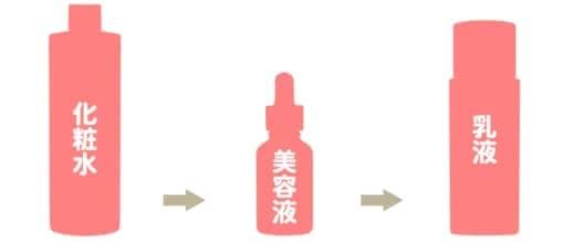ニキビ,美容液