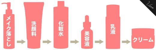 敏感肌,化粧水