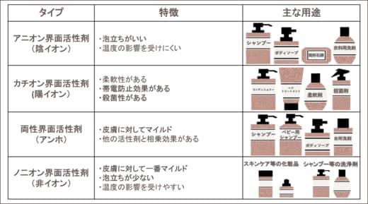 界面 剤 両性 活性